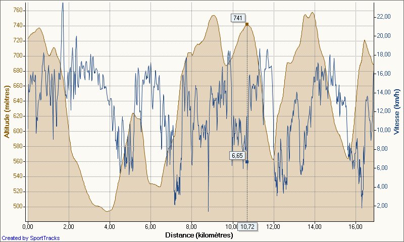sacre_trail_collines_20-03-2011_altitude_-_distance.png